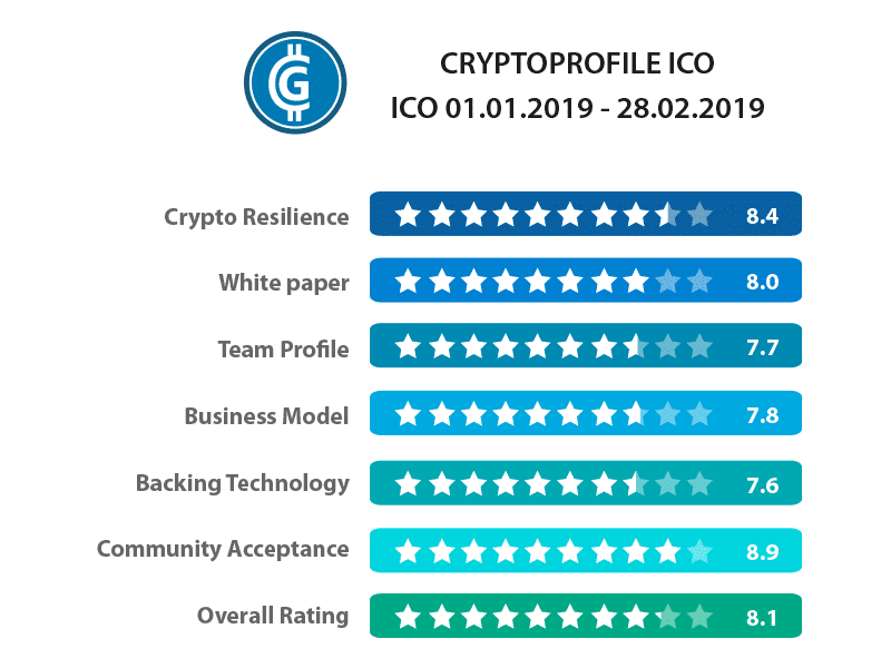 Évaluation ICO du cryptoprofile
