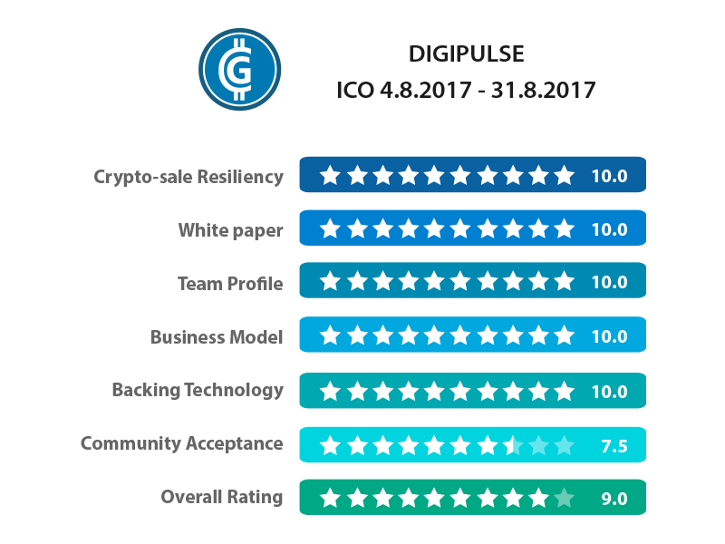 Examen de Digipulse ICO