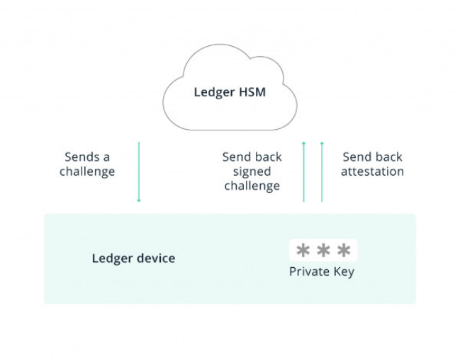 attestation de grand livre