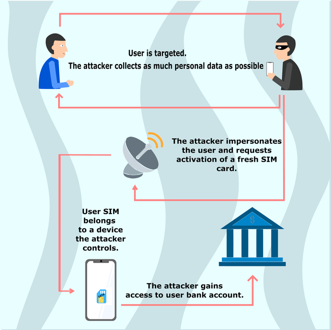 sim swapping infographic